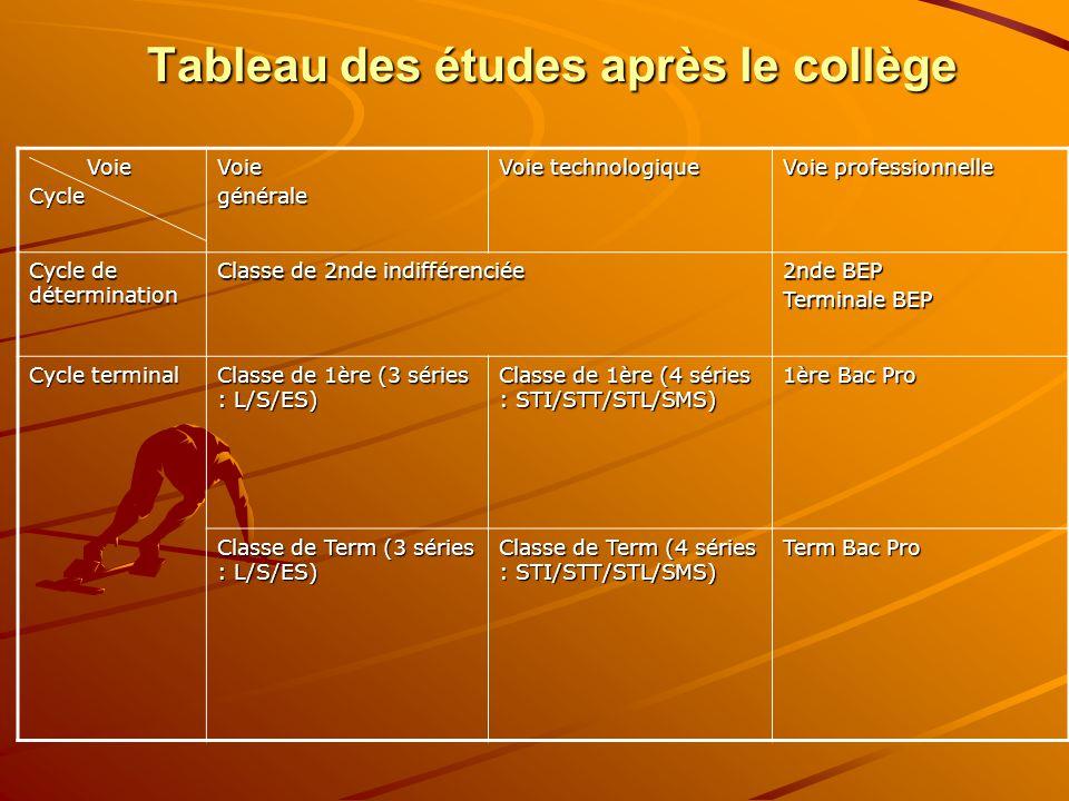 Tableau des études après le collège Voie VoieCycleVoiegénérale Voie technologique Voie professionnelle Cycle de détermination Classe de 2nde indifférenciée 2nde BEP Terminale BEP Cycle terminal Classe de 1ère (3 séries : L/S/ES) Classe de 1ère (4 séries : STI/STT/STL/SMS) 1ère Bac Pro Classe de Term (3 séries : L/S/ES) Classe de Term (4 séries : STI/STT/STL/SMS) Term Bac Pro