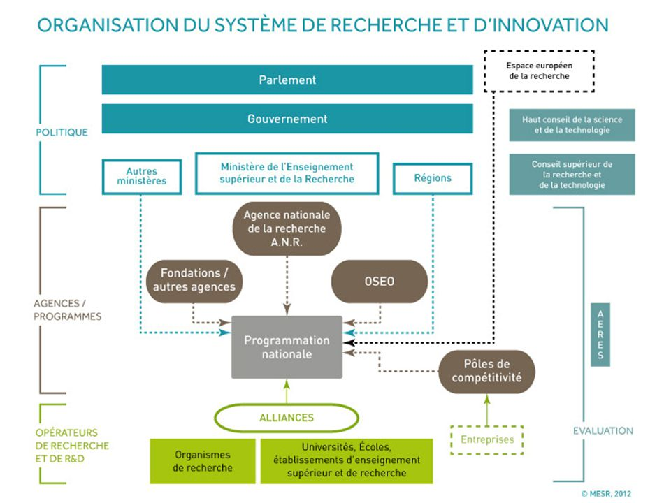Le financement de la recherche Financements récurrents (le budget de chaque unité de recherche) : – Salaires des permanents (la moitié du salaire pour les E/C) – Locaux, fluides – 20% du budget de fonctionnement (Informatique) Financements contractuels (sur contrat) – ANR http://www.agence-nationale-recherche.frhttp://www.agence-nationale-recherche.fr – Europe Europe – OSEO OSEO – EGIDE EGIDE – Beaucoup d'autres appels de différentes institutions (Ministères, Régions notamment) Par exemple les ARCs (Région Rhône-Alpes) – Contrats directs avec les entreprises Master Recherche Informatique 1608/09/2014