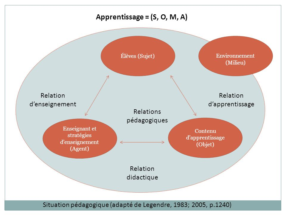 Élèves (Sujet) Enseignant et stratégies d'enseignement (Agent) Contenu d'apprentissage (Objet) Environnement (Milieu) Relation d'enseignement Relation