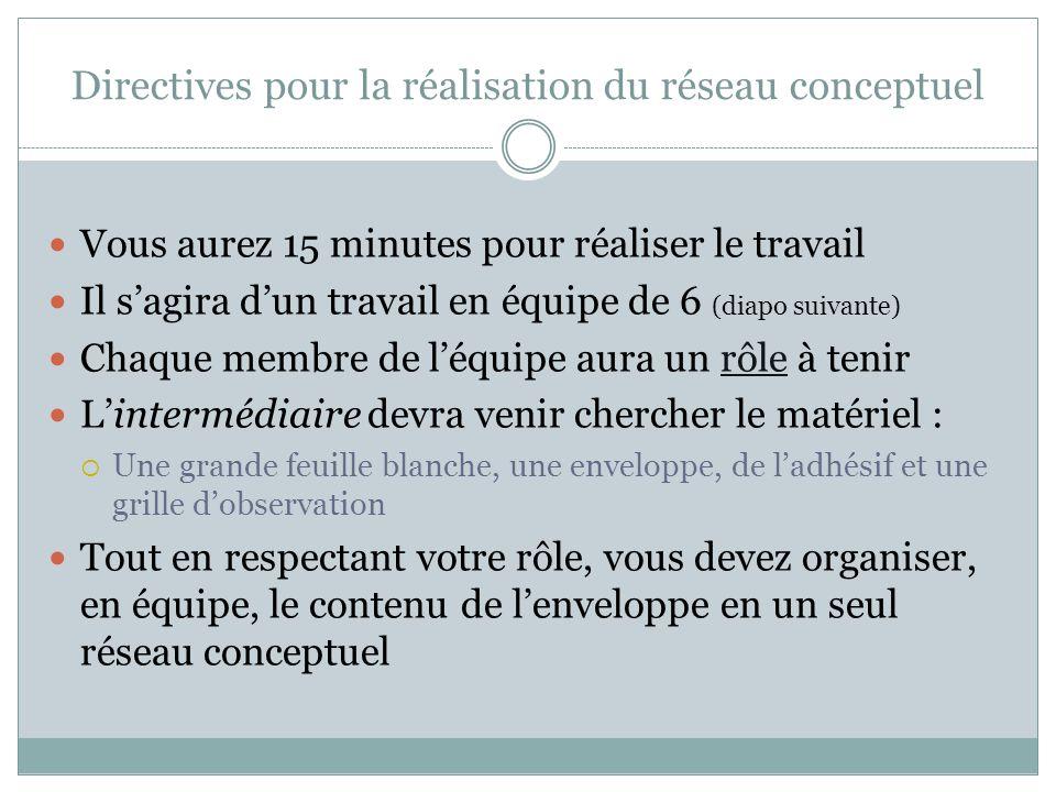 Directives pour la réalisation du réseau conceptuel Vous aurez 15 minutes pour réaliser le travail Il s'agira d'un travail en équipe de 6 (diapo suiva