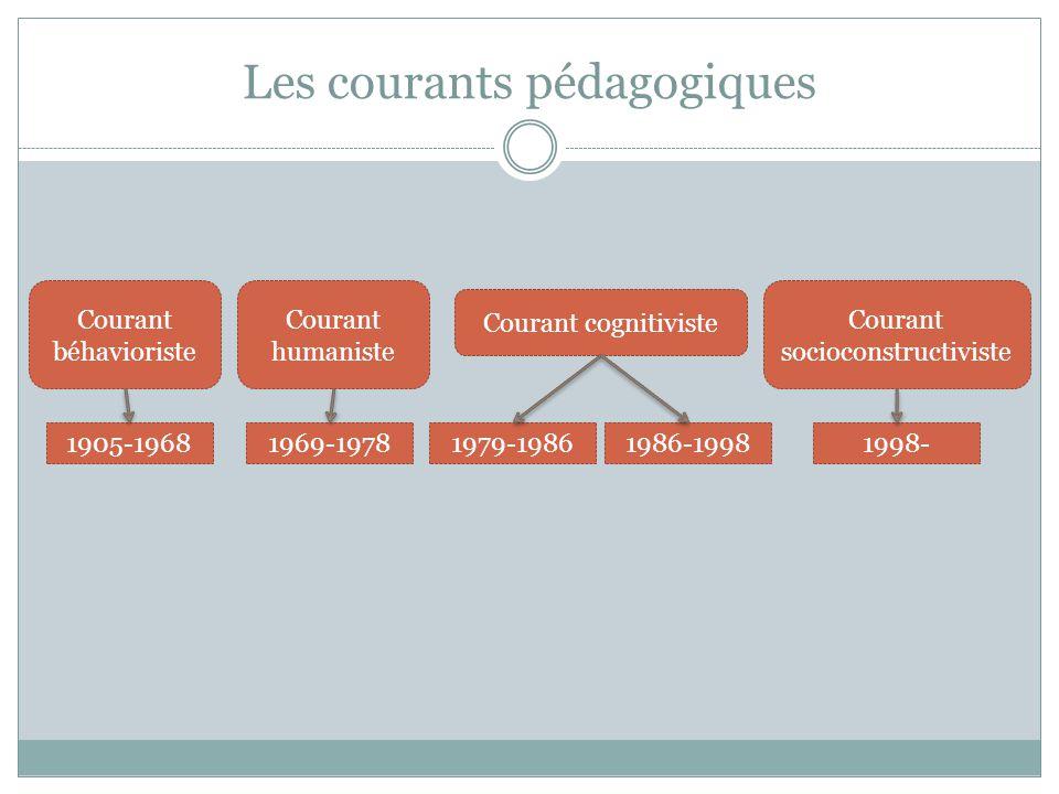 Les courants pédagogiques Courant béhavioriste Courant humaniste Courant cognitiviste Courant socioconstructiviste 1905-19681969-19781979-19861986-199