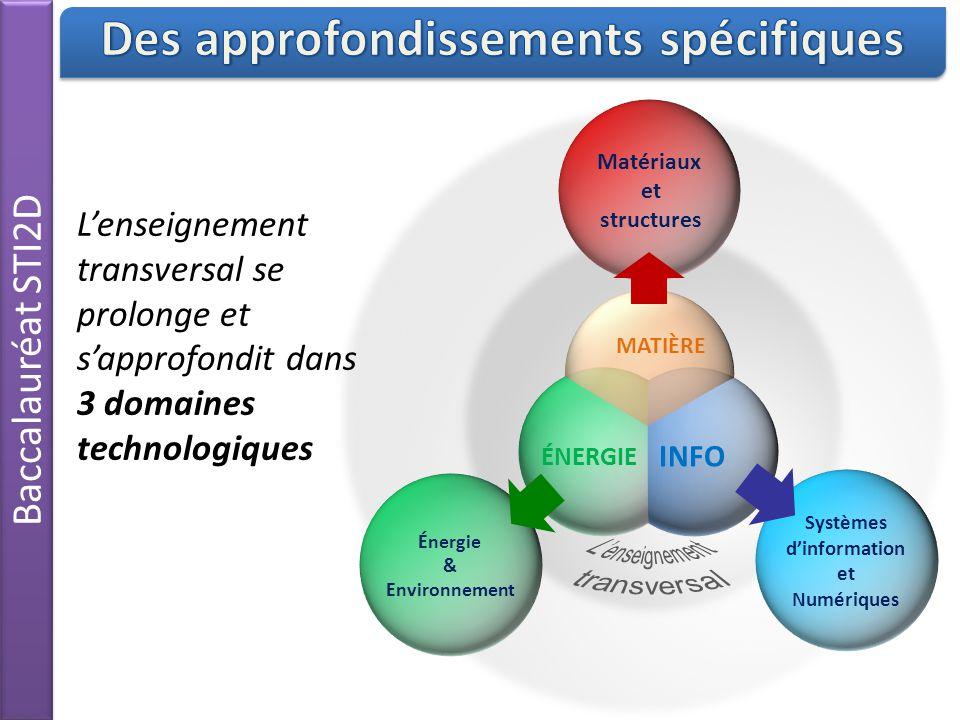 Baccalauréat STI2D Matériaux et structures Systèmes d'information et Numériques Énergie & Environnement L'enseignement transversal se prolonge et s'approfondit dans 3 domaines technologiques