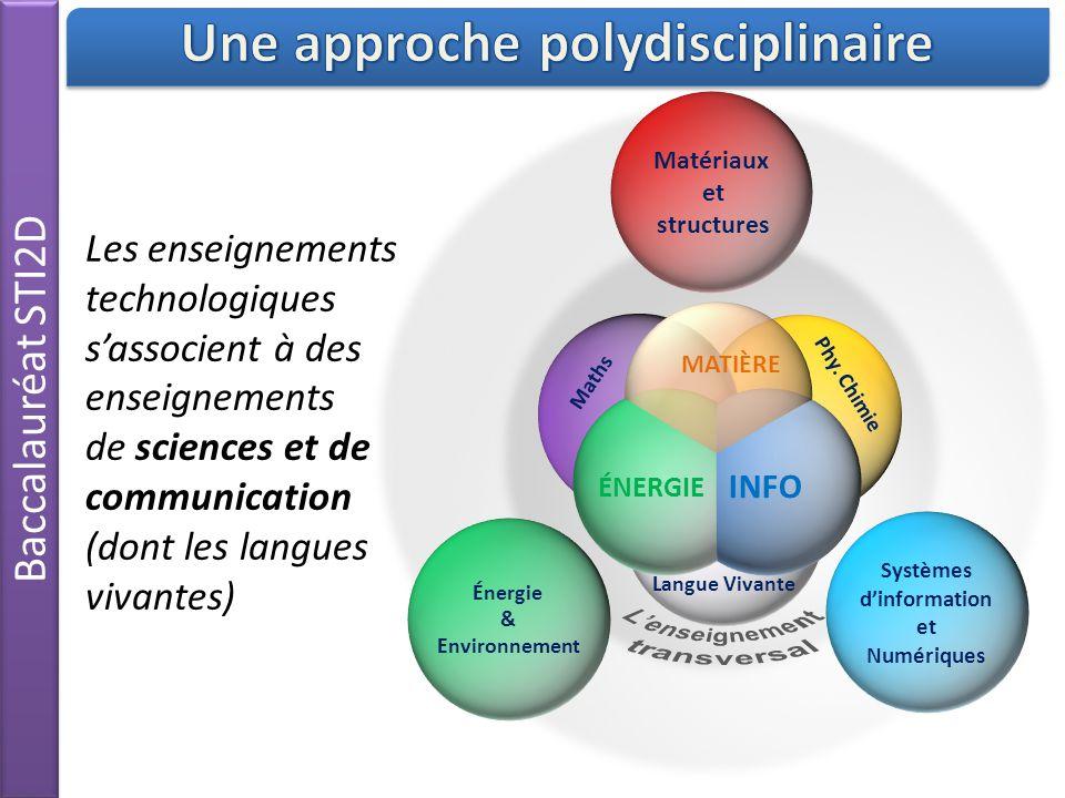Baccalauréat STI2D Langue Vivante Phy.