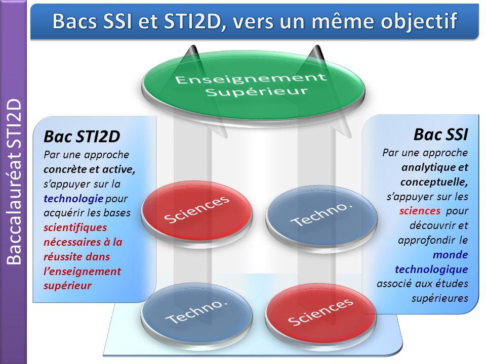 Bac SSI Par une approche analytique et conceptuelle, s'appuyer sur les sciences pour découvrir et approfondir le monde technologique associé aux études supérieures Bac STI2D Par une approche concrète et active, s'appuyer sur la technologie pour acquérir les bases scientifiques nécessaires à la réussite dans l'enseignement supérieur Baccalauréat STI2D