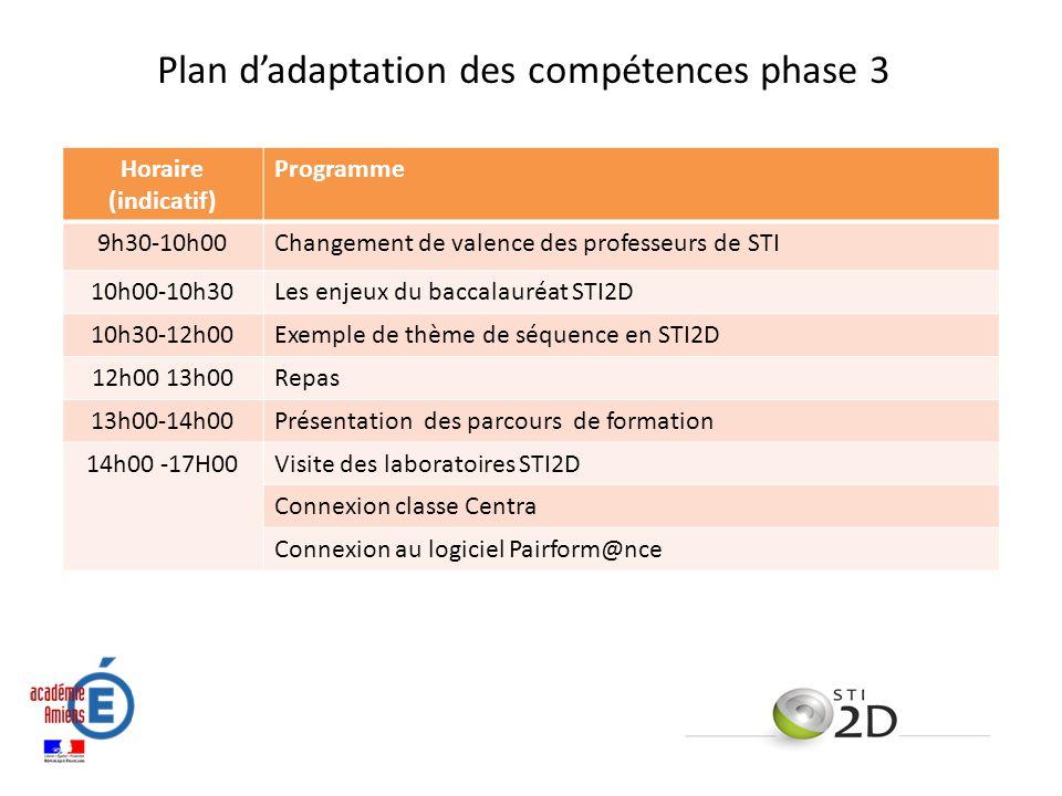 Plan d'adaptation des compétences phase 3 Enjeux de la rénovation de la voie technologique