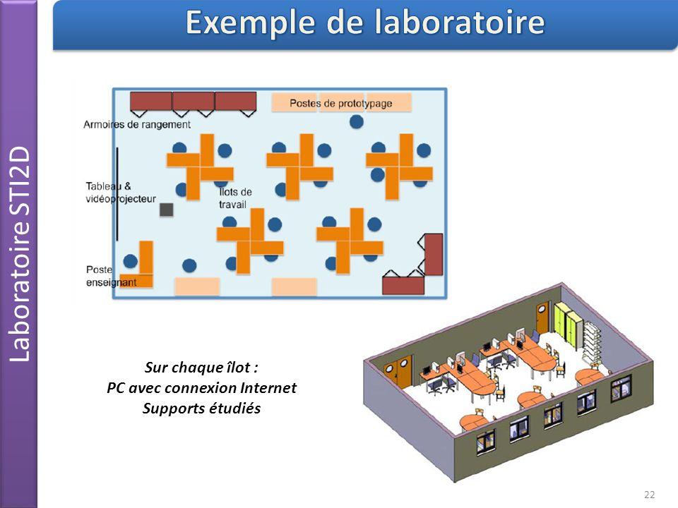 Laboratoire STI2D 22 Sur chaque îlot : PC avec connexion Internet Supports étudiés