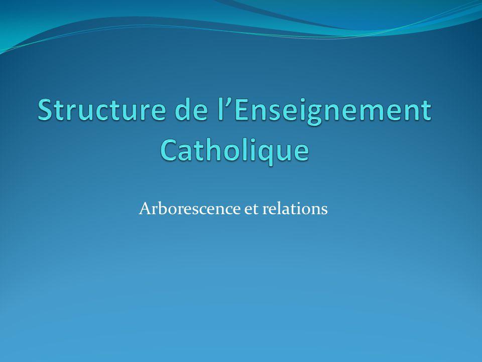 Structures Diocésaine Académique Régionale Nationale