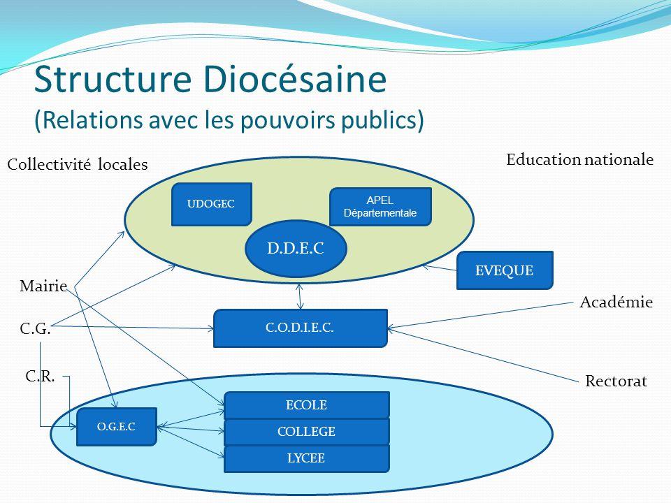 C Structure Diocésaine (Relations avec les pouvoirs publics) D.D.E.C UDOGEC LYCEE ECOLE COLLEGE APEL Départementale EVEQUE O.G.E.C Collectivité locale