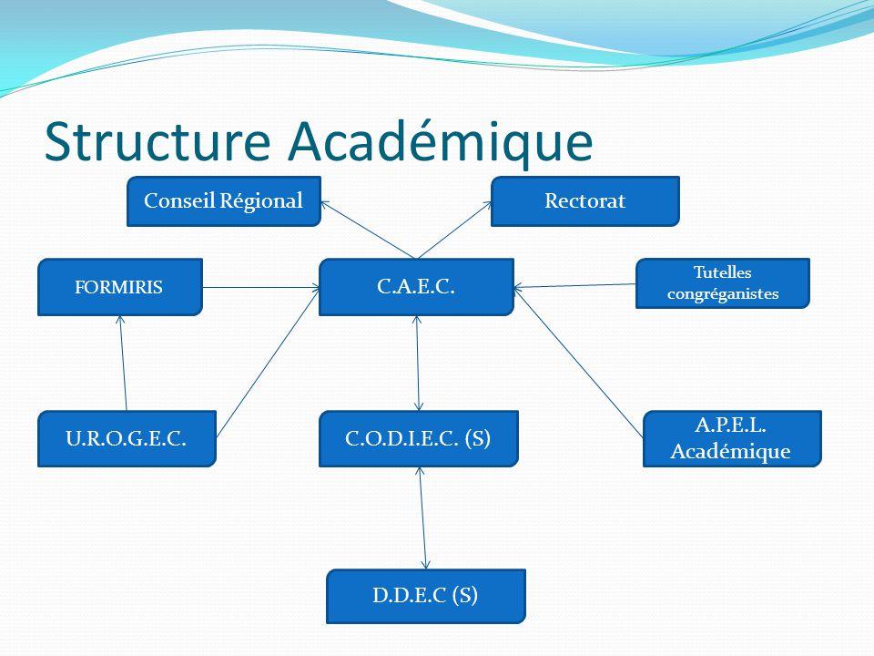 Structure Académique D.D.E.C (S) C.A.E.C. C.O.D.I.E.C. (S) A.P.E.L. Académique U.R.O.G.E.C. Tutelles congréganistes FORMIRIS Conseil RégionalRectorat