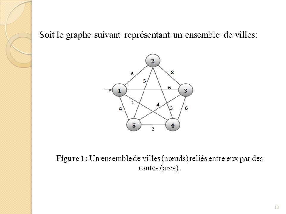 La solution la plus simple est de parcourir les villes dans l'ordre : Total=26 Figure 2: Une première solution (parcours suivant l ordre des villes).