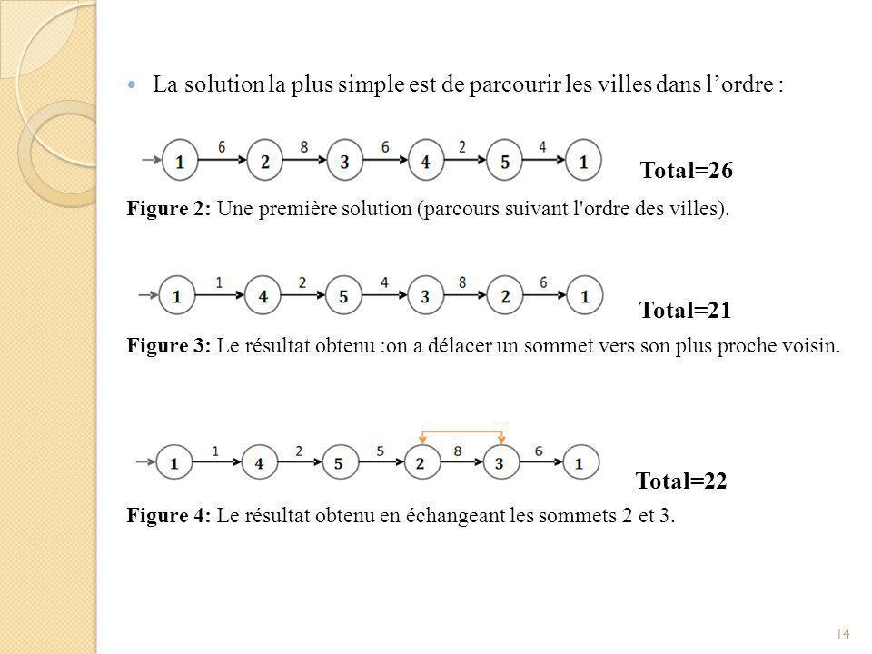 Dans la Figure 4.la distance totale a augmenté.
