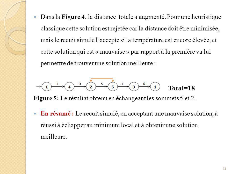 Domaine d'application L'optimisation combinatoire (ordonnancement).