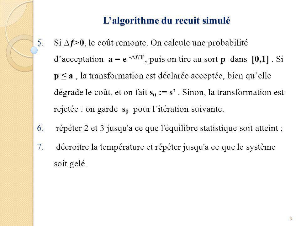L'état initiale de l'algorithme L'état initiale de l'algorithme La solution initiale peut être prise au hasard dans l espace des solutions possibles.