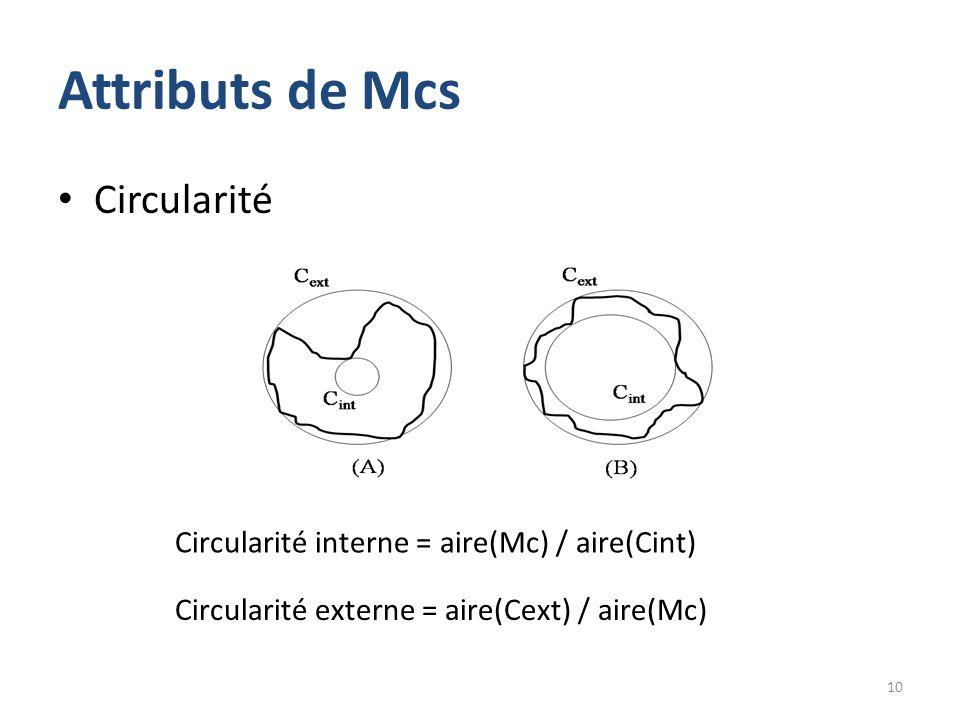 Attributs de Mcs Circularité 10 Circularité interne = aire(Mc) / aire(Cint) Circularité externe = aire(Cext) / aire(Mc)