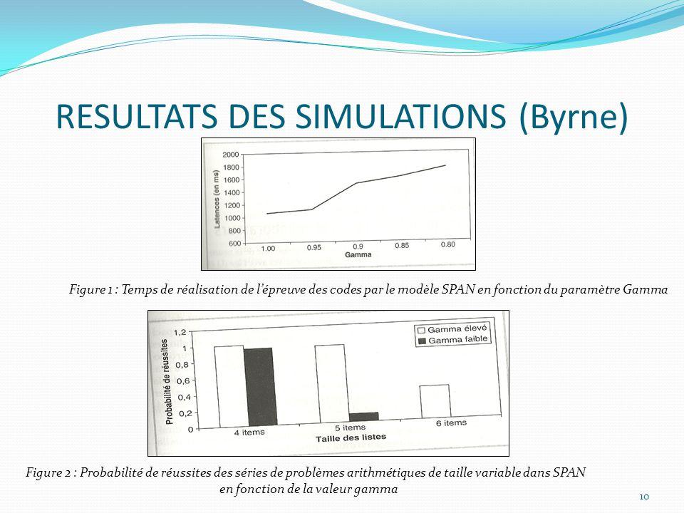 RESULTATS DES SIMULATIONS (Byrne) 10 Figure 1 : Temps de réalisation de l'épreuve des codes par le modèle SPAN en fonction du paramètre Gamma Figure 2