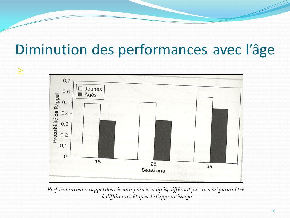 Diminution des performances avec l'âge > 16 Performances en rappel des réseaux jeunes et âgés, différant par un seul paramètre à différentes étapes de