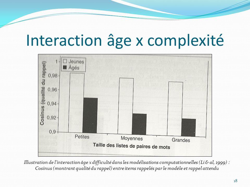 Interaction âge x complexité 18 Illustration de l'interaction âge x difficulté dans les modélisations computationnelles (Li & al, 1999) : Cosinus (mon