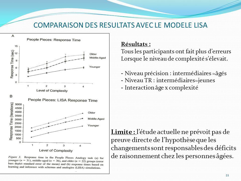 COMPARAISON DES RESULTATS AVEC LE MODELE LISA âgées. 21 Limite : l'étude actuelle ne prévoit pas de preuve directe de l'hypothèse que les changements