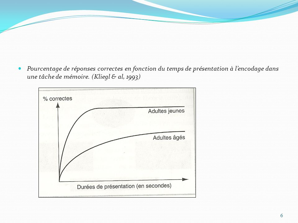 Pourcentage de réponses correctes en fonction du temps de présentation à l'encodage dans une tâche de mémoire. (Kliegl & al, 1993) 6