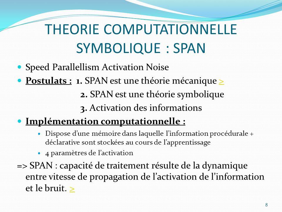 THEORIE COMPUTATIONNELLE SYMBOLIQUE : SPAN Speed Parallellism Activation Noise Postulats : 1. SPAN est une théorie mécanique >> 2. SPAN est une théori