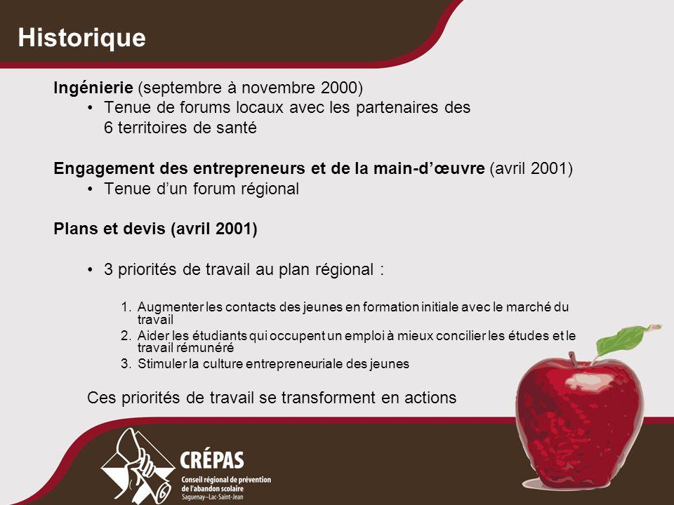 Historique Ingénierie (septembre à novembre 2000) Tenue de forums locaux avec les partenaires des 6 territoires de santé Engagement des entrepreneurs