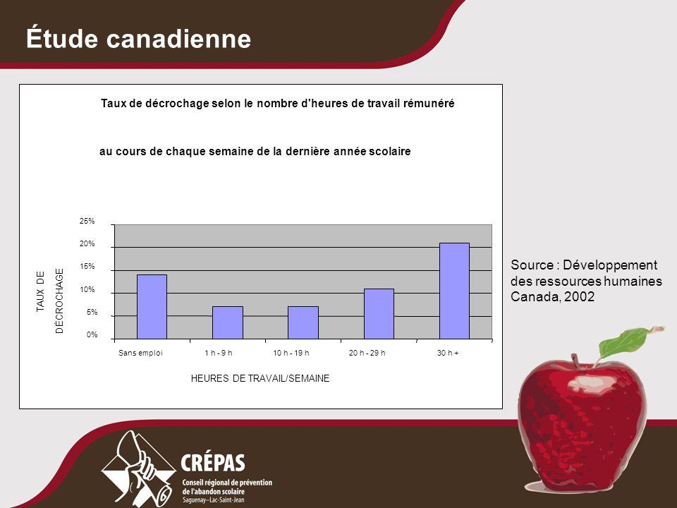 Étude canadienne Taux de décrochage selon le nombre d'heures de travail rémunéré au cours de chaque semaine de la dernière année scolaire 0% 5% 10% 15