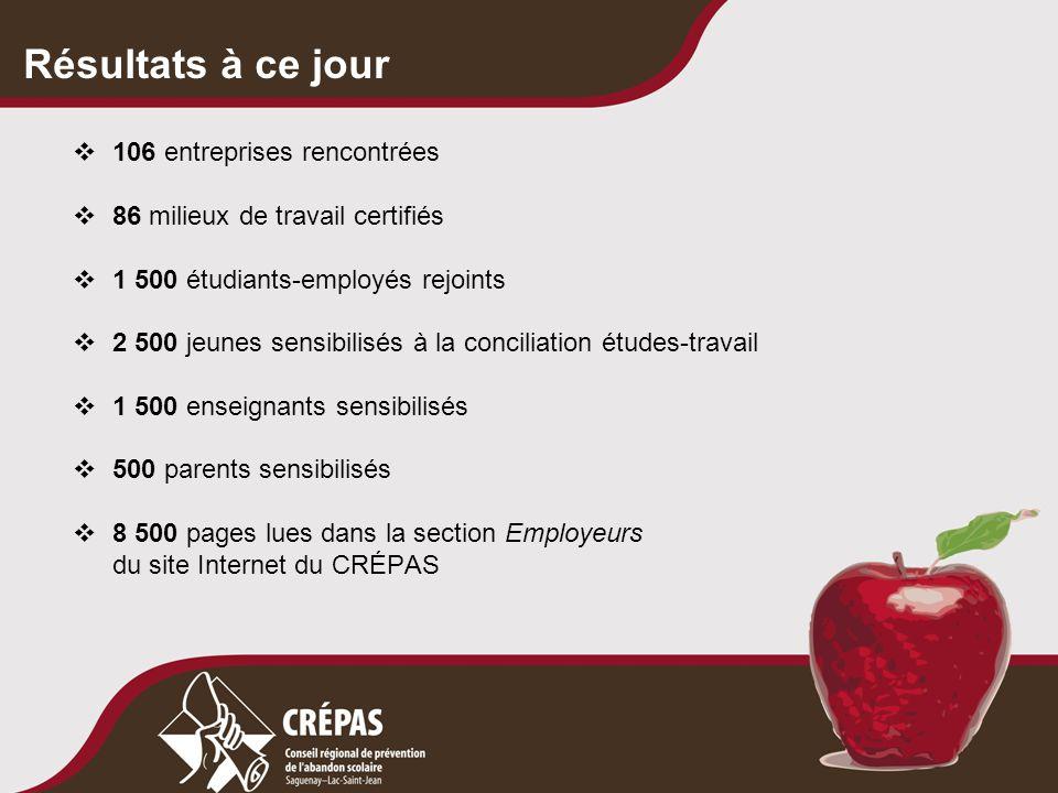 Résultats à ce jour  106 entreprises rencontrées  86 milieux de travail certifiés  1 500 étudiants-employés rejoints  2 500 jeunes sensibilisés à