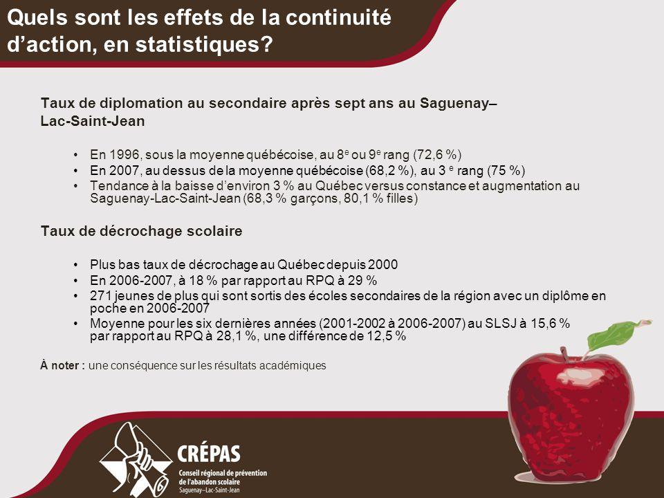 Quels sont les effets de la continuité d'action, en statistiques? Taux de diplomation au secondaire après sept ans au Saguenay– Lac-Saint-Jean En 1996