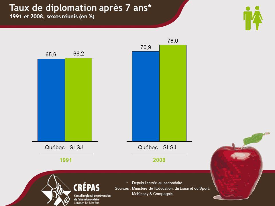 Taux de diplomation après 7 ans* 1991 et 2008, sexes réunis (en %) *Depuis l'entrée au secondaire Sources :Ministère de l'Éducation, du Loisir et du S