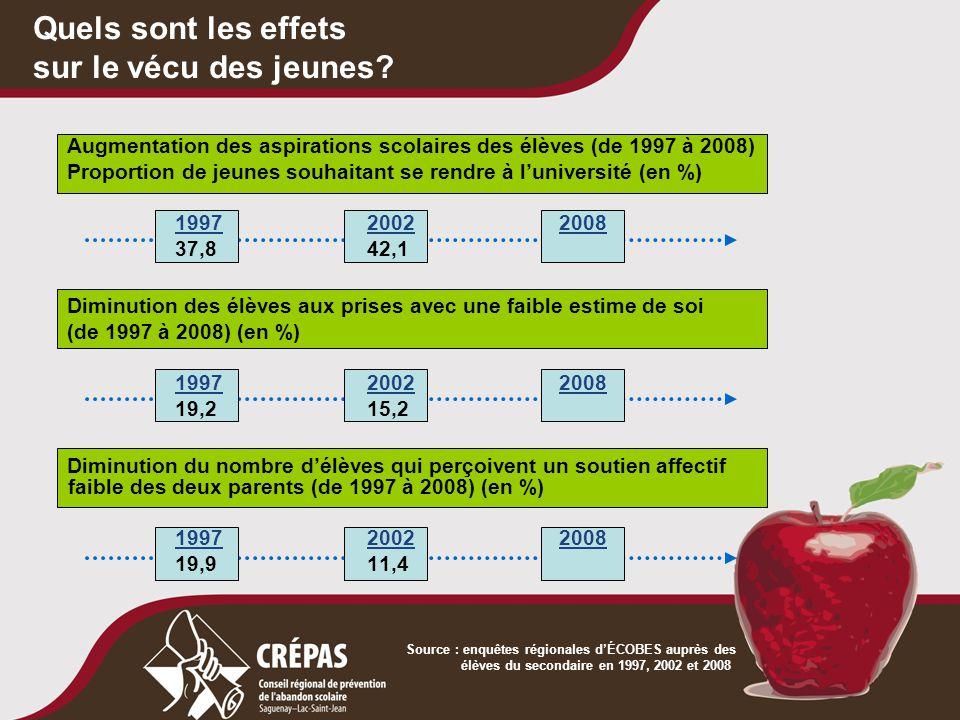 Quels sont les effets sur le vécu des jeunes? Augmentation des aspirations scolaires des élèves (de 1997 à 2008) Proportion de jeunes souhaitant se re
