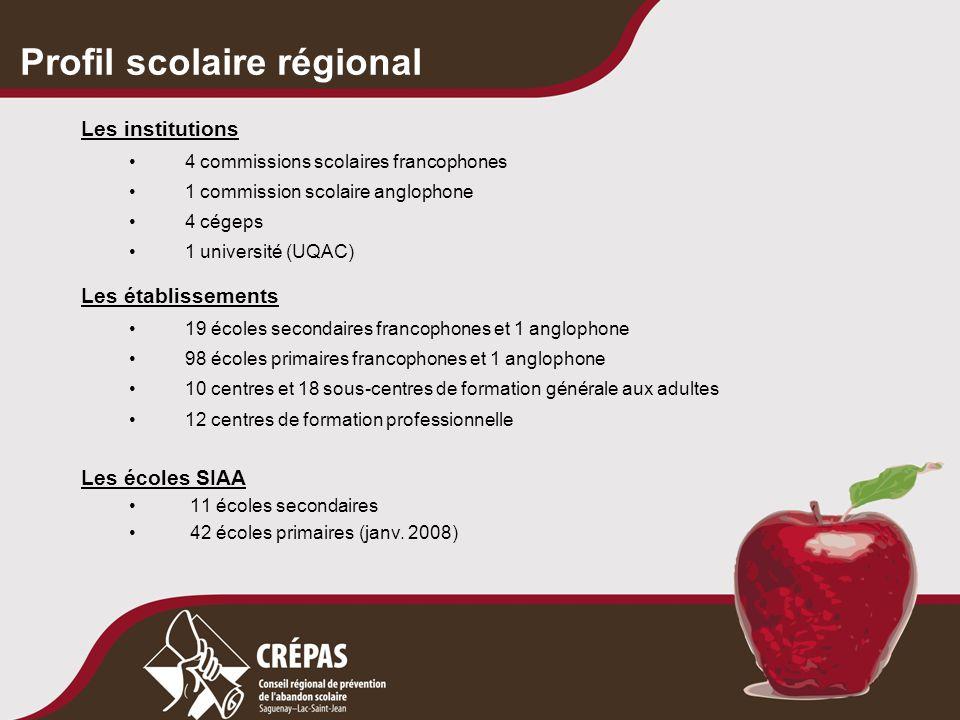 Profil scolaire régional Les institutions 4 commissions scolaires francophones 1 commission scolaire anglophone 4 cégeps 1 université (UQAC) Les établ