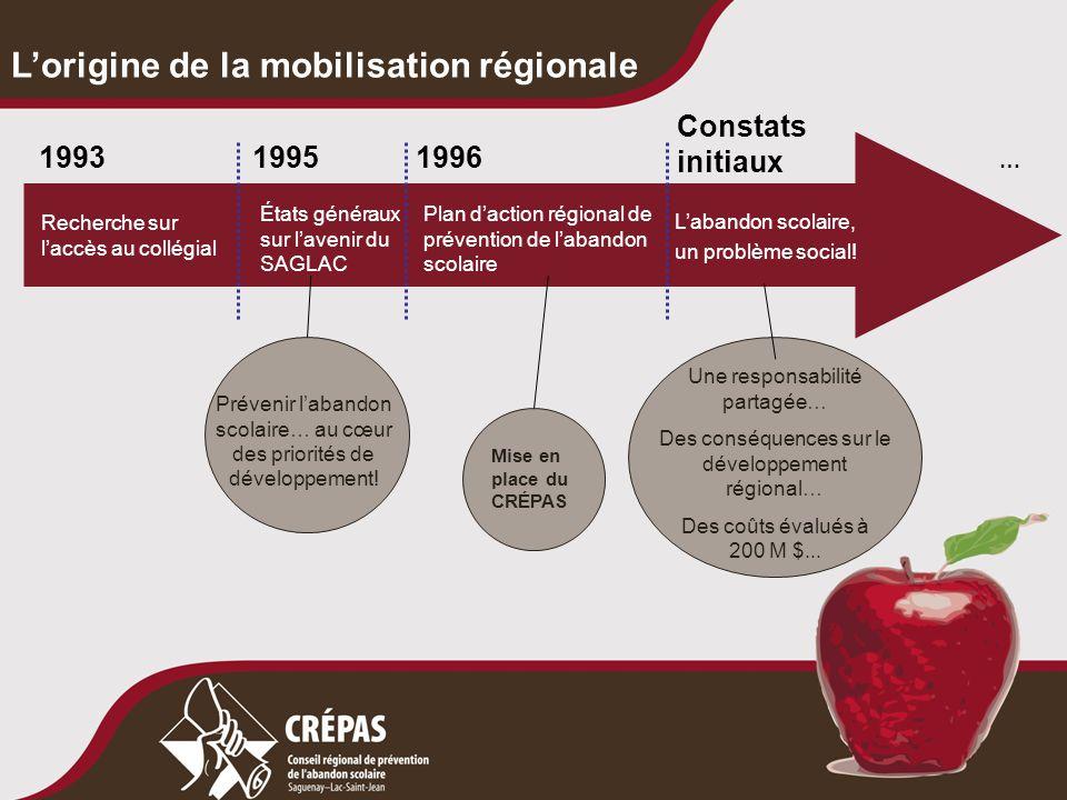 L'origine de la mobilisation régionale États généraux sur l'avenir du SAGLAC Plan d'action régional de prévention de l'abandon scolaire L'abandon scol