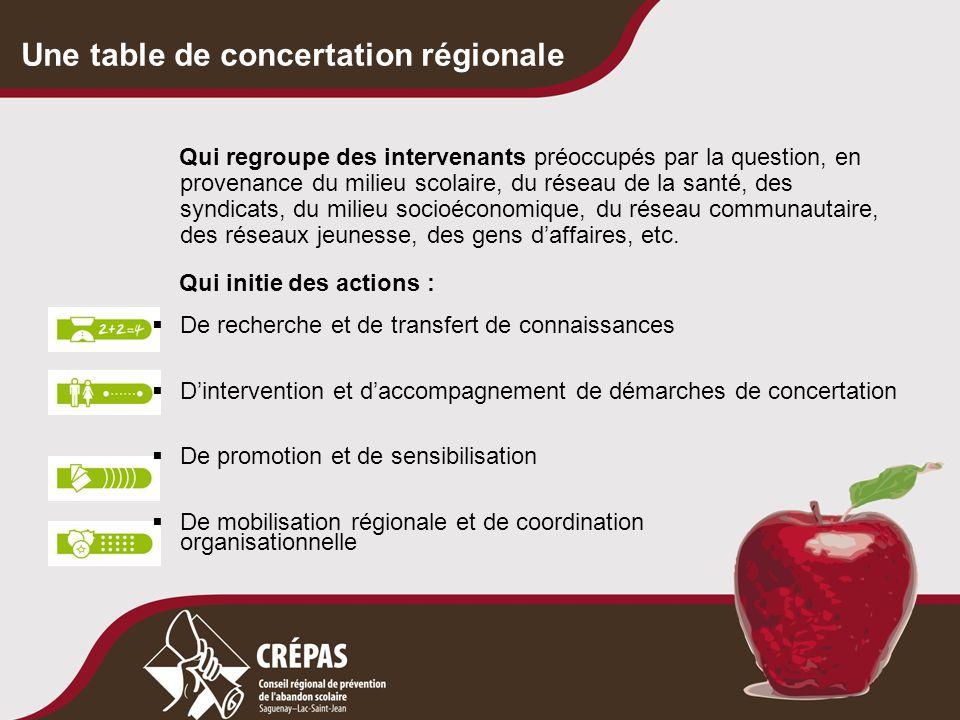 CRÉPAS Conseil régional de prévention de l'abandon scolaire Saguenay–Lac-Saint-Jean 3791, rue de la Fabrique Jonquière (Québec) G7X 3W1 (418) 547-2191, poste 338 www.crepas.qc.ca Nos coordonnées