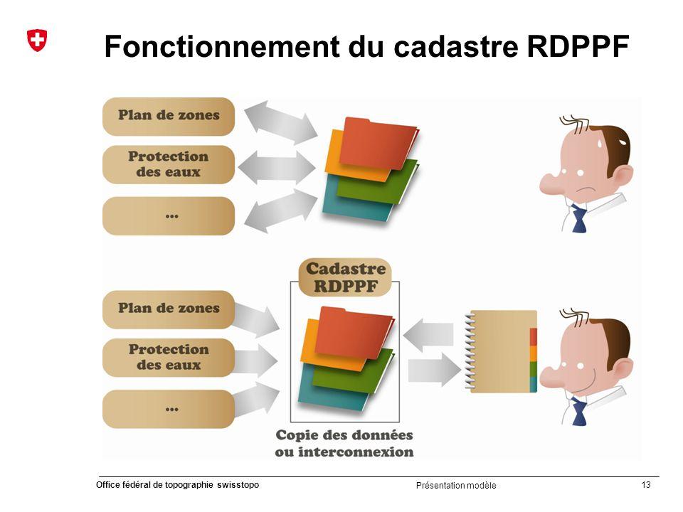 13 Office fédéral de topographie swisstopo Présentation modèle Fonctionnement du cadastre RDPPF