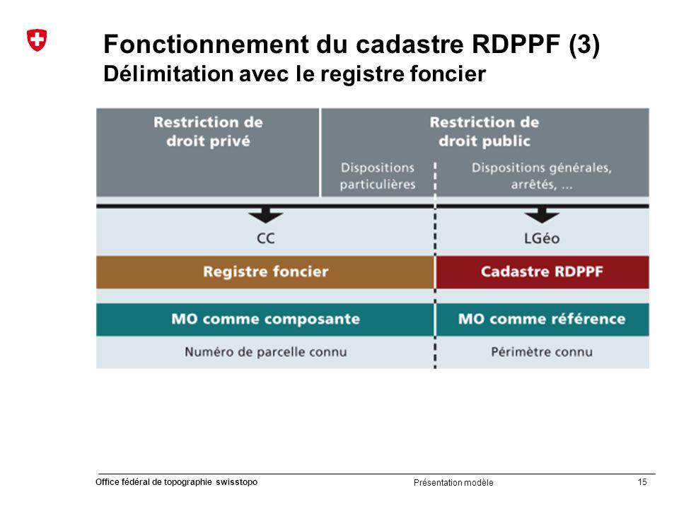 15 Office fédéral de topographie swisstopo Présentation modèle Fonctionnement du cadastre RDPPF (3) Délimitation avec le registre foncier