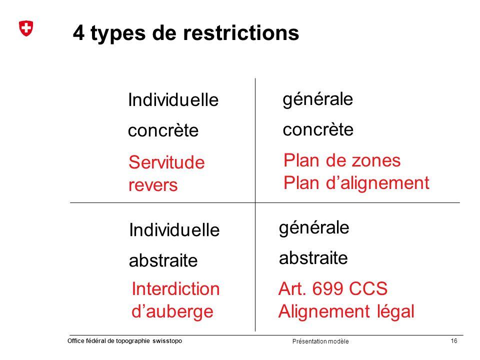 16 Office fédéral de topographie swisstopo Présentation modèle 4 types de restrictions Individuelle concrète générale abstraite Individuelle abstraite générale concrète Servitude revers Art.