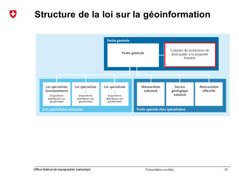 30 Office fédéral de topographie swisstopo Présentation modèle Structure de la loi sur la géoinformation