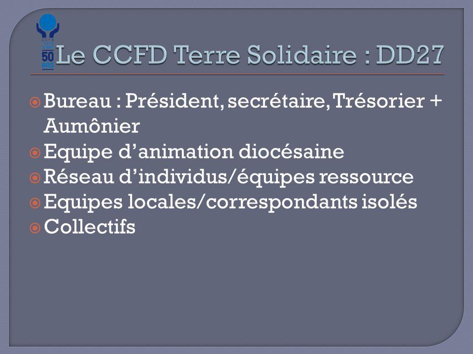  Bureau : Président, secrétaire, Trésorier + Aumônier  Equipe d'animation diocésaine  Réseau d'individus/équipes ressource  Equipes locales/correspondants isolés  Collectifs