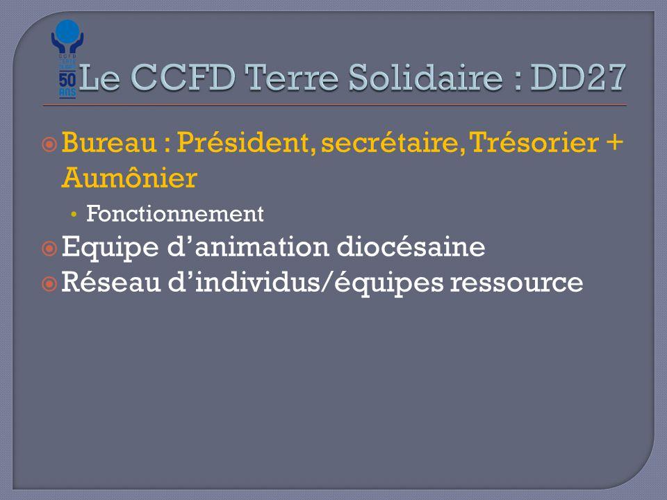  Bureau : Président, secrétaire, Trésorier + Aumônier Fonctionnement  Equipe d'animation diocésaine  Réseau d'individus/équipes ressource