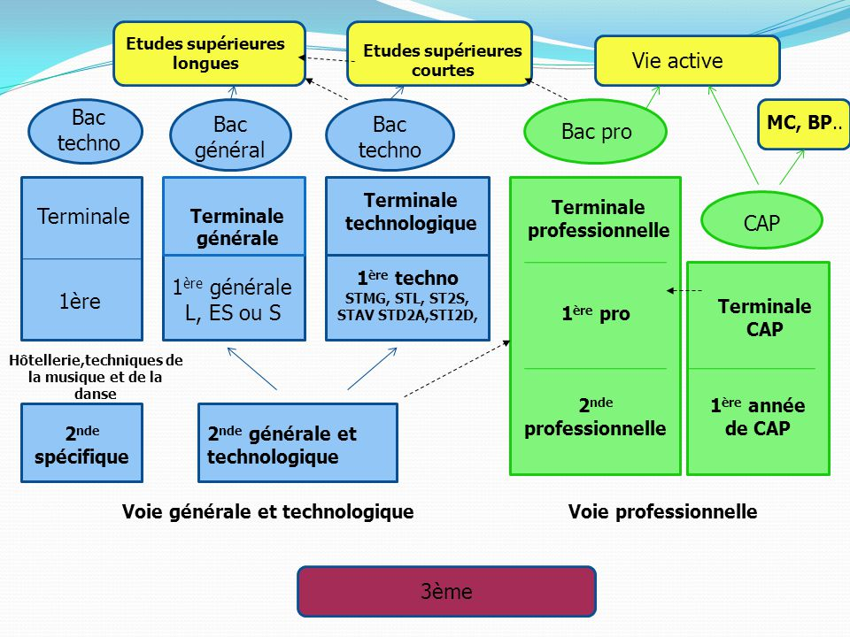 3ème Voie générale et technologiqueVoie professionnelle 2 nde spécifique 2 nde générale et technologique 1 ère générale L, ES ou S 1 ère techno STMG,