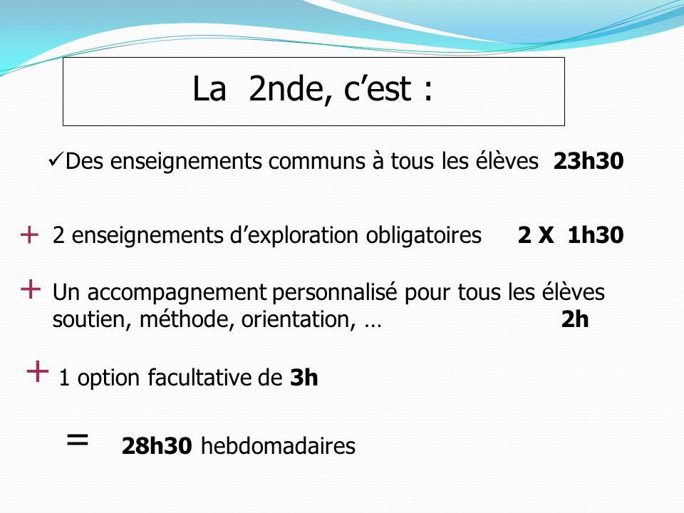 Des enseignements communs à tous les élèves 23h30 2 enseignements d'exploration obligatoires 2 X 1h30 1 option facultative de 3h + + Un accompagnement