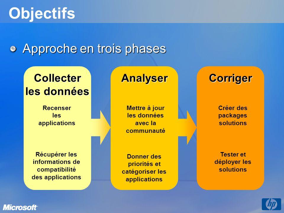 Objectifs Collecter les données AnalyserCorriger Recenser les applications Récupérer les informations de compatibilité des applications Tester et déployer les solutions Créer des packages solutions Donner des priorités et catégoriser les applications Mettre à jour les données avec la communauté Approche en trois phases