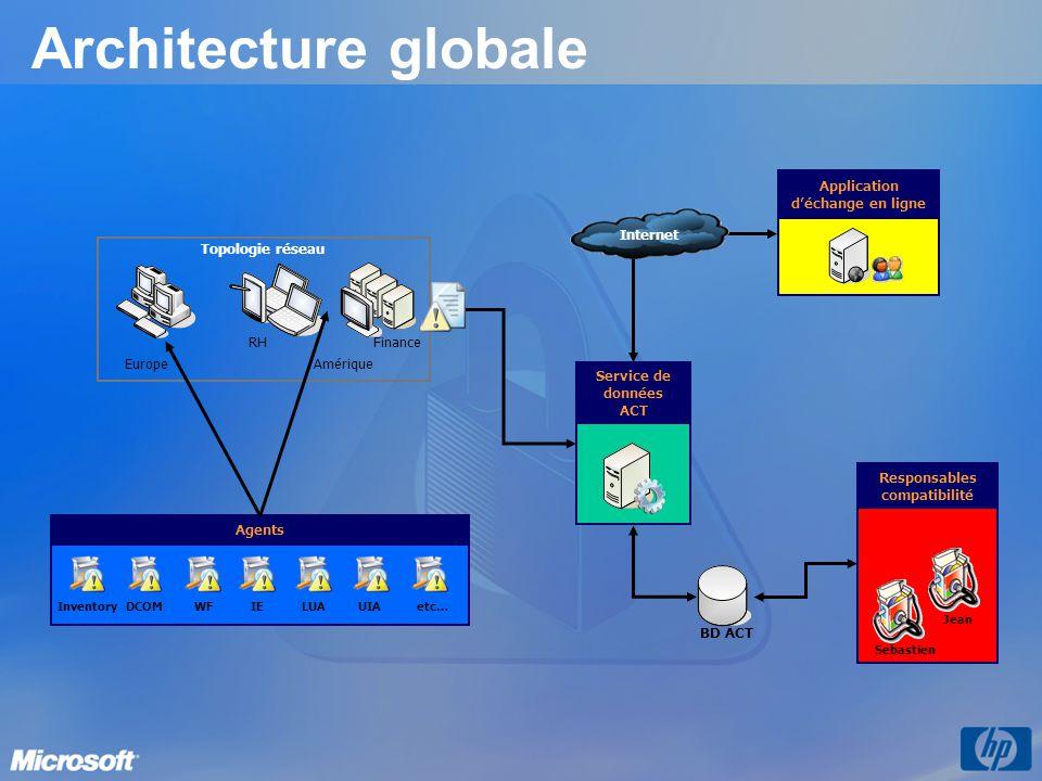 Architecture globale Service de données ACT BD ACT Agents DCOM WFInventory IE LUAUIAetc… Application d'échange en ligne EuropeAmérique Topologie réseau Responsables compatibilité Sebastien Jean Internet RHFinance