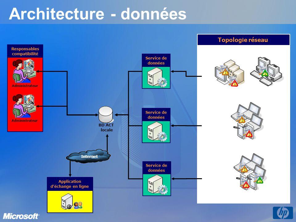 Architecture - données Service de données BD ACT locale Application d'échange en ligne Internet Filiale (Ventes, Recherches) RH, IT Topologie réseau Amérique Europe Asie Filiale (Ventes, Finances) Responsables compatibilité Administrateur