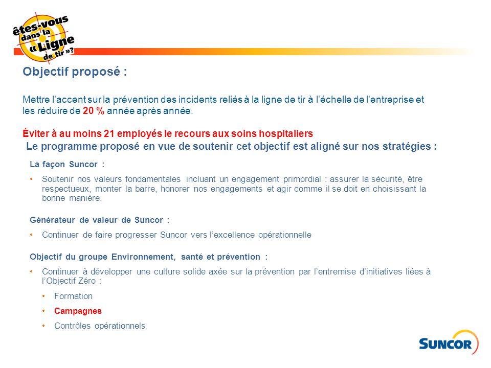 Calendrier des campagnes de prévention à l'échelle de l'entreprise 14 Janv.