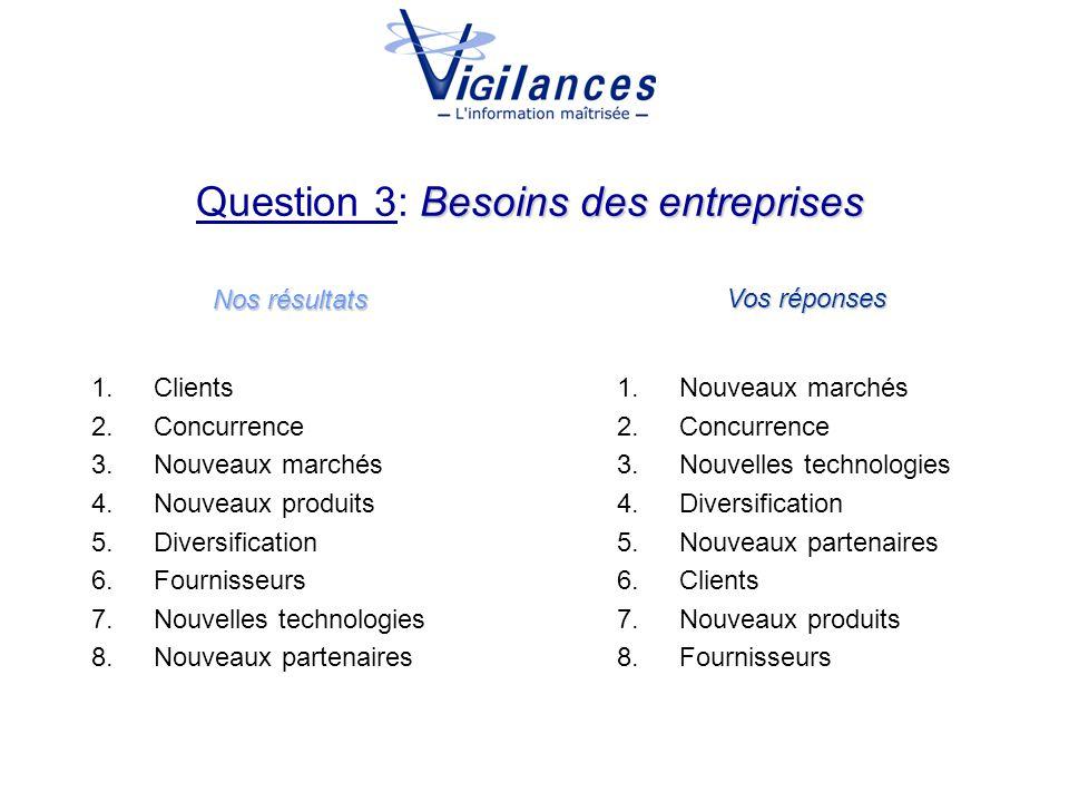 Besoins des entreprises Question 3: Besoins des entreprises Nos résultats Vos réponses 1.Clients 2.Concurrence 3.Nouveaux marchés 4.Nouveaux produits