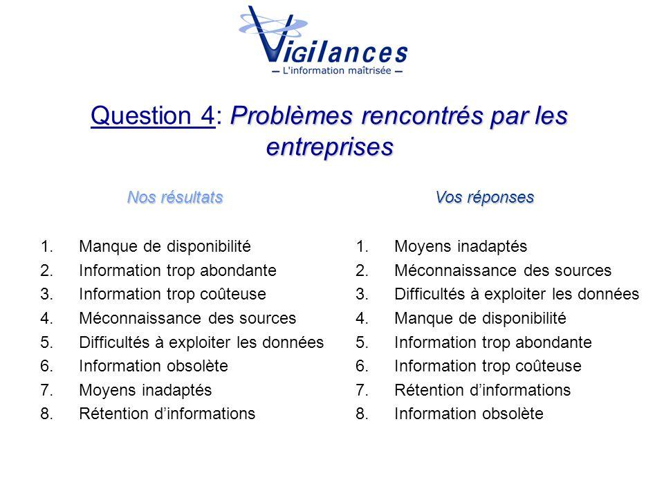 Problèmes rencontrés par les entreprises Question 4: Problèmes rencontrés par les entreprises Nos résultats Vos réponses 1.Manque de disponibilité 2.I