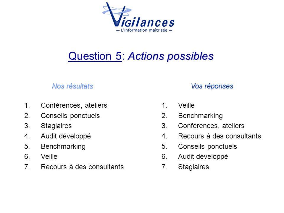 Actions possibles Question 5: Actions possibles Nos résultats Vos réponses 1.Conférences, ateliers 2.Conseils ponctuels 3.Stagiaires 4.Audit développé