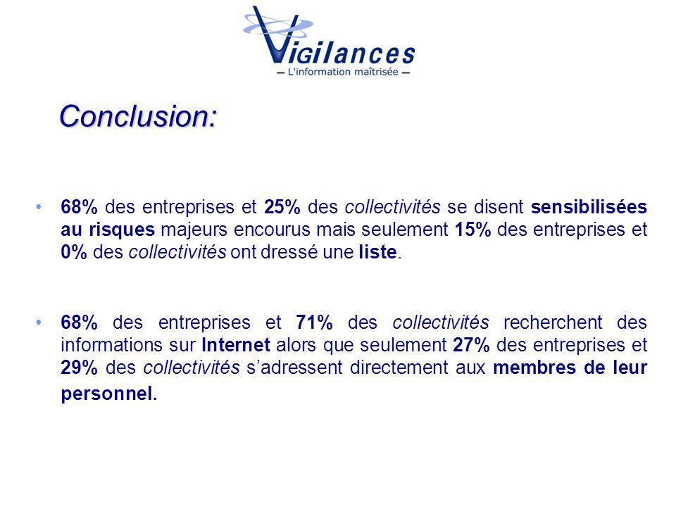 Conclusion: 68% des entreprises et 25% des collectivités se disent sensibilisées au risques majeurs encourus mais seulement 15% des entreprises et 0%