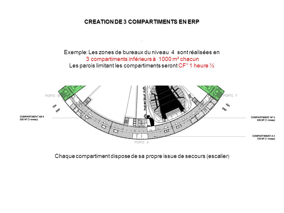 CREATION DE 3 COMPARTIMENTS EN ERP. Chaque compartiment dispose de sa propre issue de secours (escalier ) Exemple: Les zones de bureaux du niveau 4 so